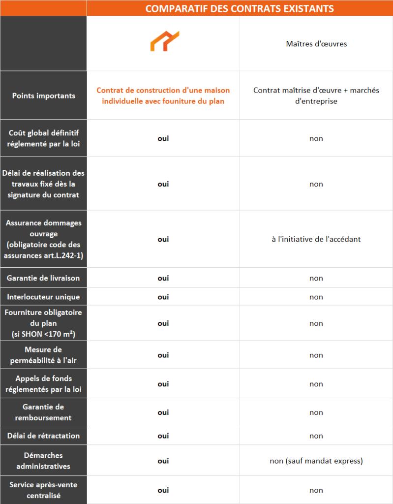 tableau contrat construction